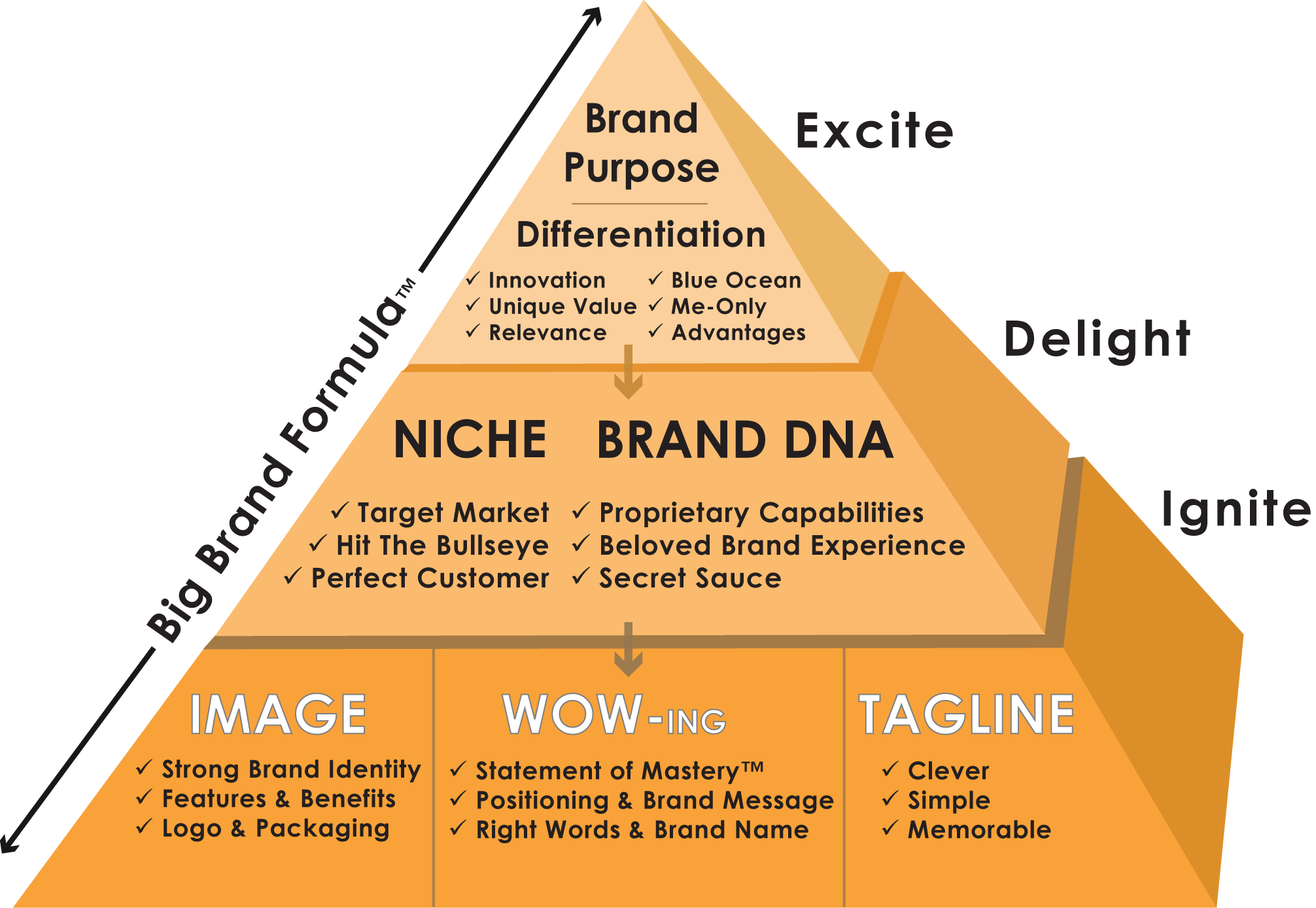 Big Brand Pyramid Resolution Formula